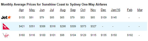 cheap flights to sydney